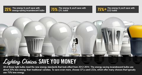 Lighting Choices to Save You Money