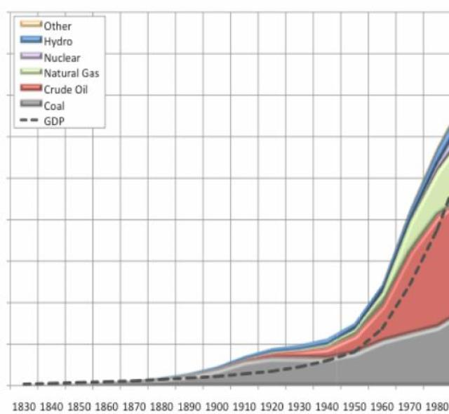 GDP and energy 1830-2000