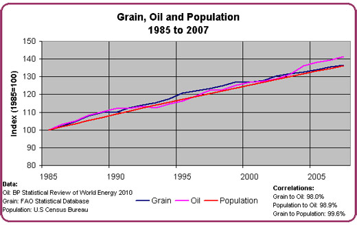 Grain_Oil_Population