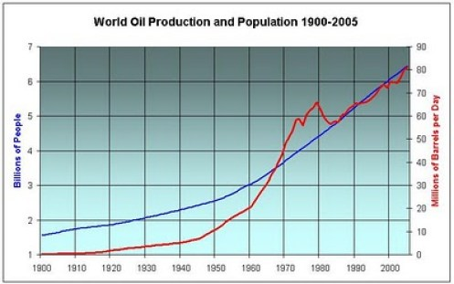 World+Population+and+Oil+1900