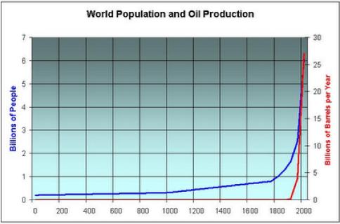 oil prd vs population 2