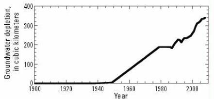 Ogallala aquifer deleption