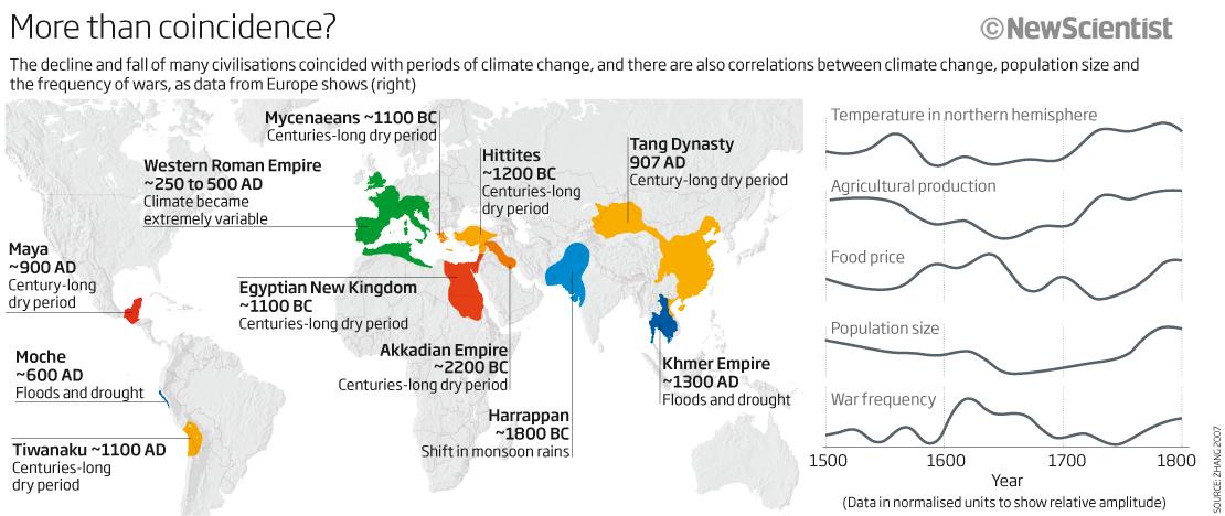 https://i2.wp.com/energyskeptic.com/wp-content/uploads/2013/07/collapse-civs-fm-climate-change-newscientist.jpg