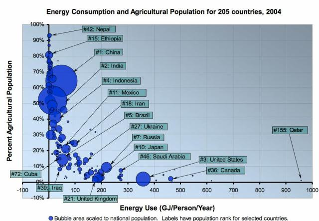 Ag Popu and energy consumption 205 countries