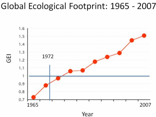 Meadows GlobalEcoFootprint 1965-2007