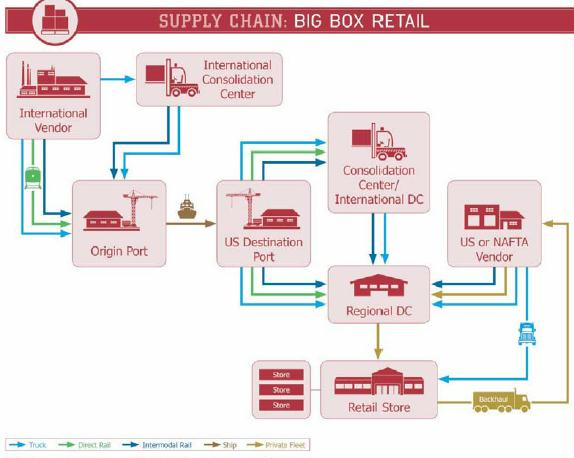 supply chain big box retail