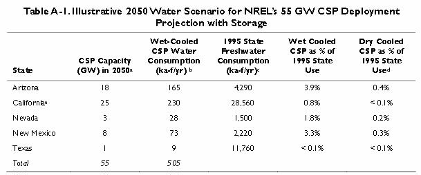 CSP in 5 states and water use