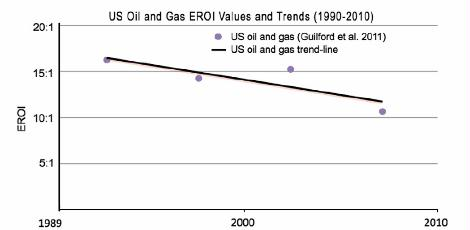 fig 6 US Oil and Gas EROI Values and trends 1990-2010