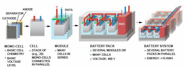 "Source: Alexander Otto, Fraunhofer Institute for Electronic Nano Systems ENAS, presentation of May 30, 2012, ""Battery Management Network for Fully Electrical Vehicles Featuring Smart Systems at Cell and Pack Level."""