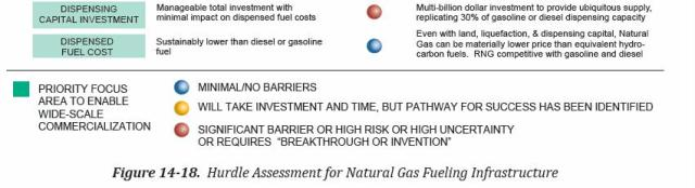 NPC chapter 14 obstacles to truck CNG LNG 2