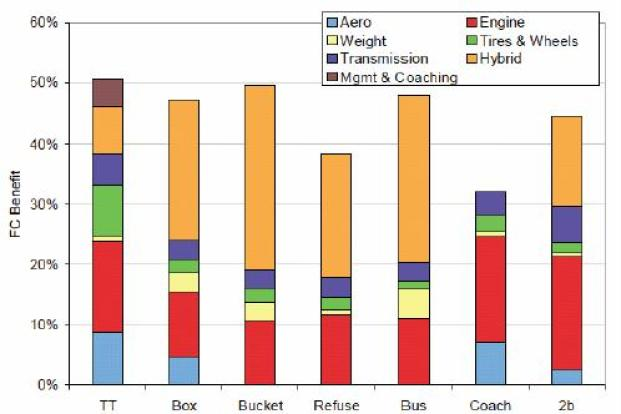 fuel eff varies by truck type