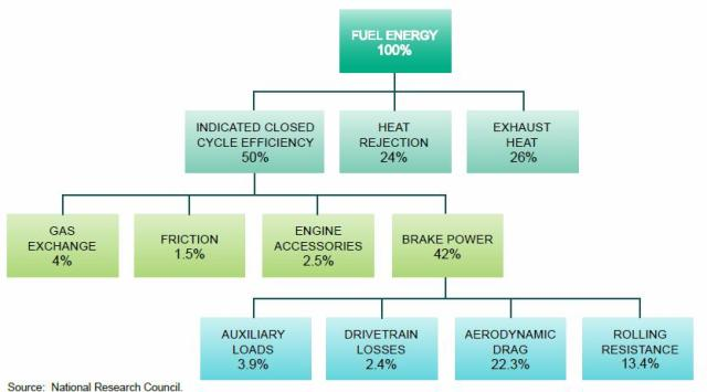 Figure 14-31. Energy Balance of a Fully Loaded Class 8 Tractor-Trailer on a Level Road at 65 mph