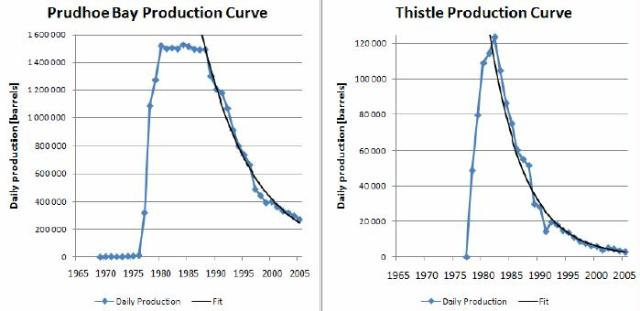 Figure 4: The production curves of the land-based US giant Prudhoe Bay and the giant UK Thistle offshore field. The approximately exponential average decline rate is clearly seen in these two well-behaved fields.