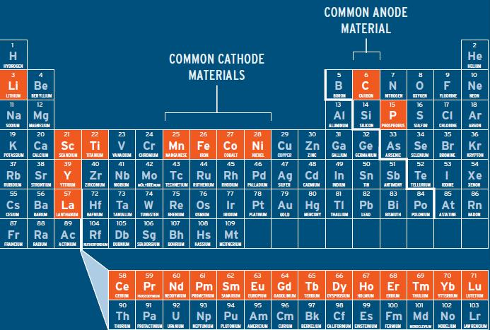 Car Battery Recycling >> The periodic table limits battery development | Peak Energy & Resources, Climate Change, and the ...