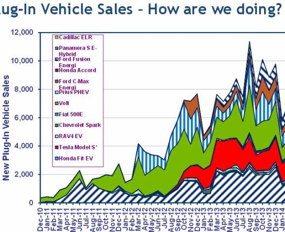 plug-in vehicle sales up to feb 2014