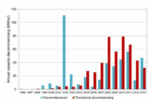 Figure 1. Historically decommissioned wind capacity in Denmark as well as capacity that should theoretically have been decommissioned when taking account for an estimated service life of 20 years. Data from Energistyrelsen (2014).