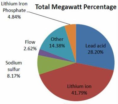 Figure 1. Percentage of Battery Energy Storage Systems Deployed8 Lithium Iron Total Megawatt PercentagePhosphate 4.84% Flow Other 2.62% 14.38% Lead acid 28.20% Sodium sulfur 8.17% Lithium ion 41.79%