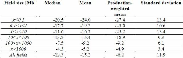 Table 3. Observed annual decline rates in percent sorted by field size.