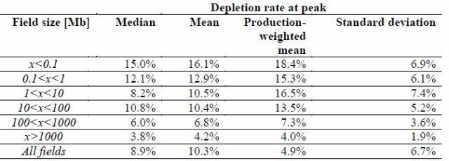 Table 6. Estimated depletion rates of ultimately recoverable resources at onset of decline, sorted by field size.