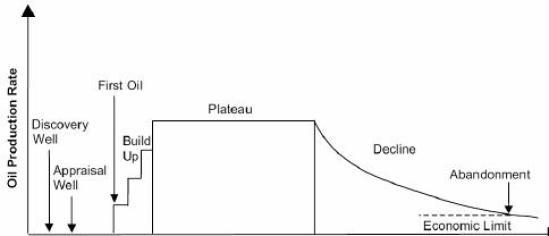 Figure 1. Idealized production behaviour of an oil field. Source: Höök et al (2009a).