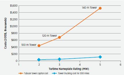Figure 2-39. Estimates of trucking and capital costs for conventional tubular towers, 2013. Source: DOE. 2014. Wind vision a new era for wind power in the U.S.