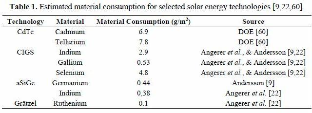 Leena 2015 available reserves and solar limits