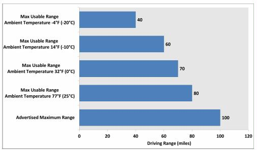 cold battery lithium driving range figure 5