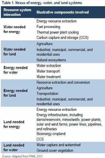 nexus of energy water land systems