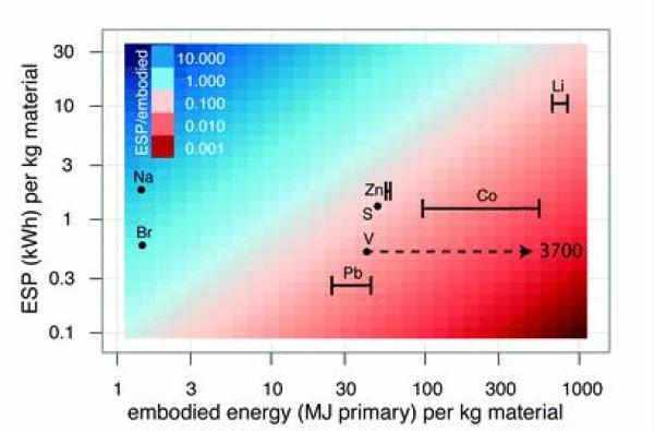 Fig. 5 compares the embodied energy required to obtain a kg of various elements to the ESP of a kg of those elements. Assuming that the energy required to manufacture battery technologies are comparable, elements with a higher ESP/embodied ratio, like Na and Br, are less energy intensive.