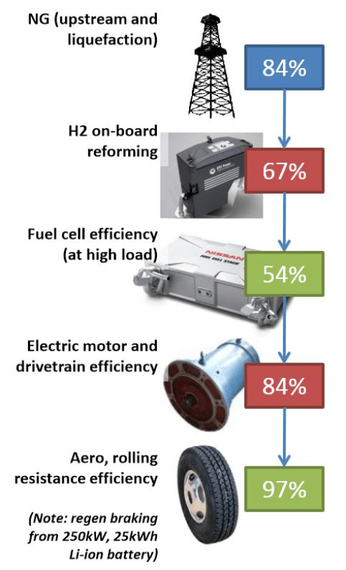 FCEV Heavy truck: PEM hydrogen fuel cell on-board reforming. U.S. Department of Energy Vehicle Technologies Program, Estimated for 2020. Source (DOE 2011).