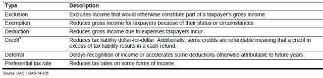 Table 1 shows the various ways businesses are subsidized by the government