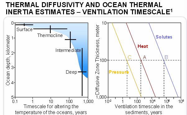 no MH apocalypse Thermal diffusivity and ocean thermal