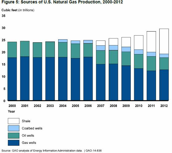 sources of U.S. natural gas production 2000-2012