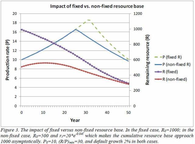 jakobsson-2009-fixed-vs-non-fixed-resource-base