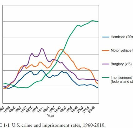 u-s-crime-and-improsonment-rates-1960-2010