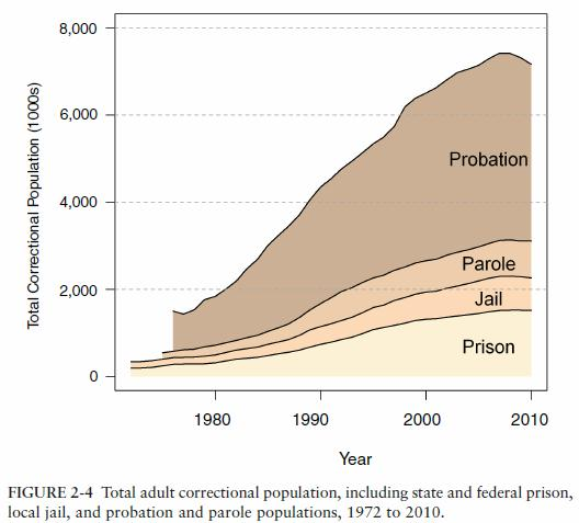 u-s-total-adult-correctional-population