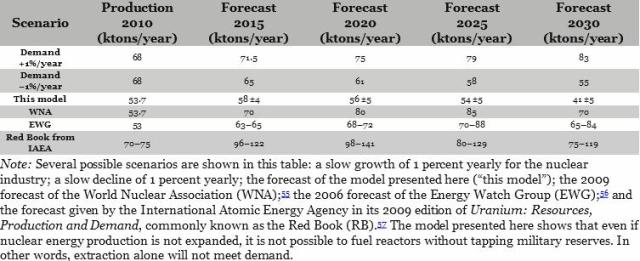 Uranium supply and demand to 2030