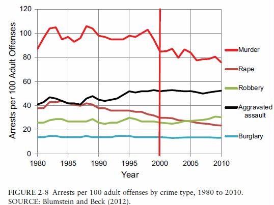 arrests-per-100-adult-offenses-by-crime-type-1980-to-2010