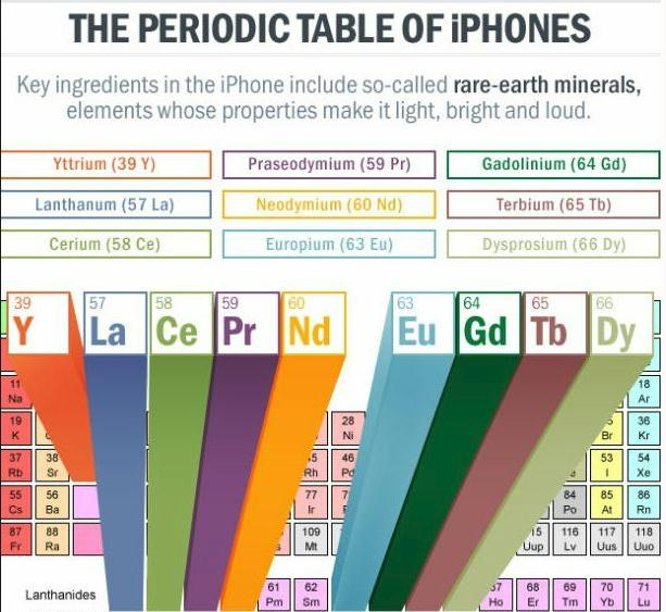 This image has an empty alt attribute; its file name is iphone-rare-earth-minerals.jpg