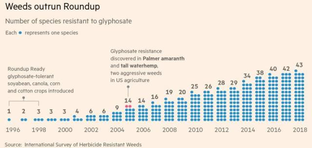 This image has an empty alt attribute; its file name is pesticides-43-species-resistant-to-glyphosate.jpg