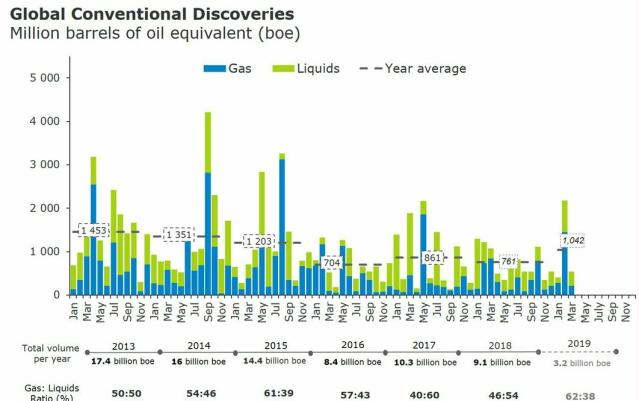This image has an empty alt attribute; its file name is oil-discoveries-rystad-2013-2018.jpg