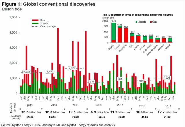 This image has an empty alt attribute; its file name is global-oil-discoveries-2019-rystad-energy.jpg