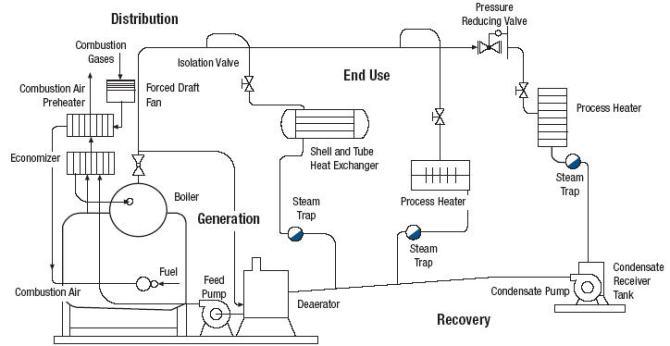 boiler introduction  cleanboiler