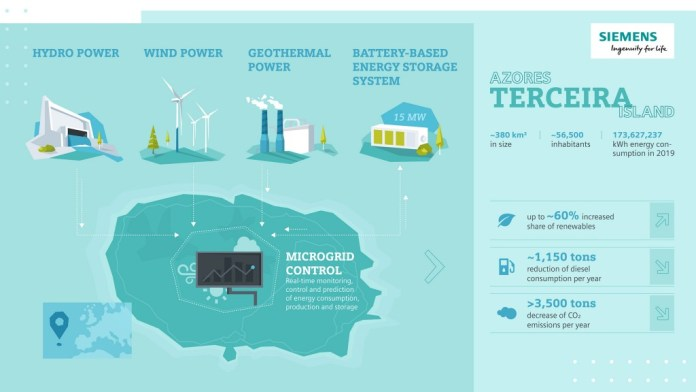 Siemens Supports The Energy Transition On The Azores