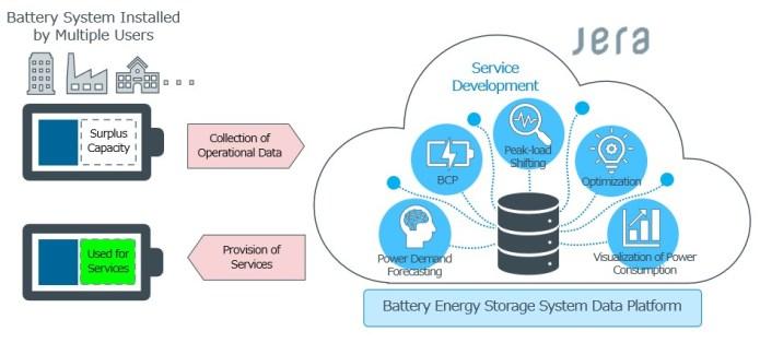 JERA Demonstrates Battery Storage Data Platform