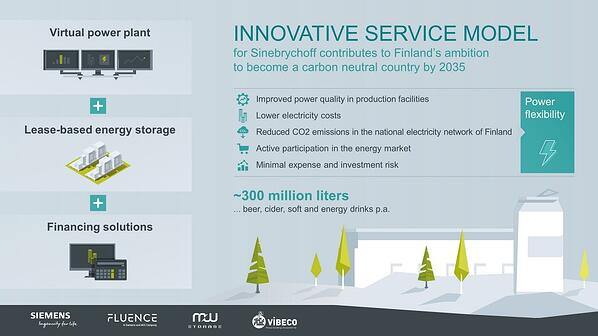 Fluence And Siemens Expand Virtual Power Plants To Industry With New Sinebrychoff Contract