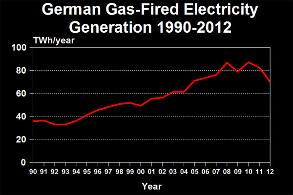 German Gas-Fired Electricity Generation 1990-2012