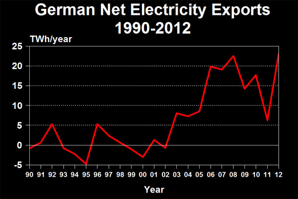 Germany Net Electricity Exports 1990-2012
