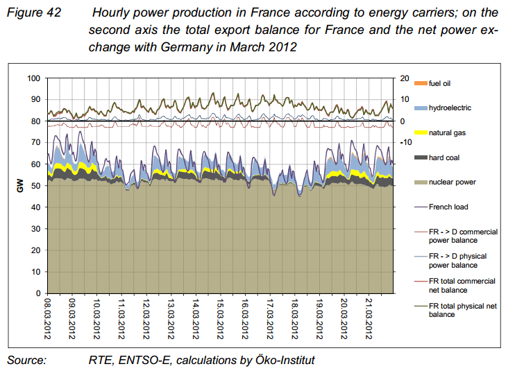 A year later, French nuclear power production is down if anything during the same timeframe.