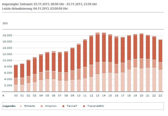 Denmark power exports